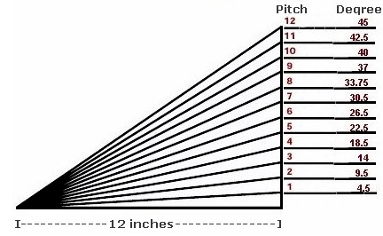 degree equivalents for roof pitches - How To Measure Roof Pitch
