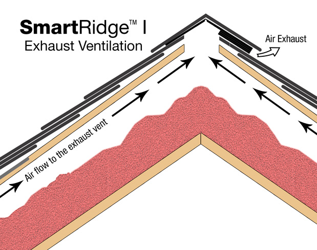 SmartRIdge I single-sided exhaust ventilation