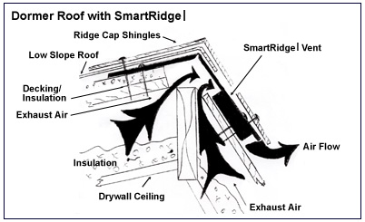 Dormer peak application for SmartRidge
