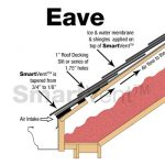 Eave installation of SmartVent attic ventliation