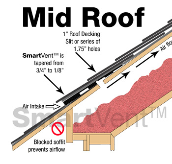 Smartvent Mid Roof Application Dci Products