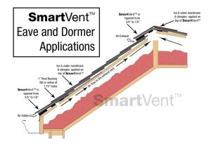 SmartVent Eave and Dormer