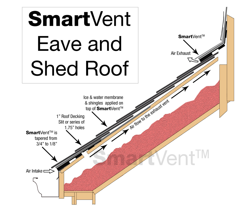 Great SmartVent Eave And Shed Installations ...