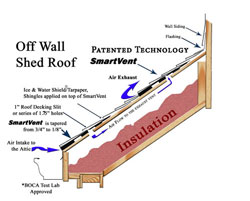 smartvent Off-Wall